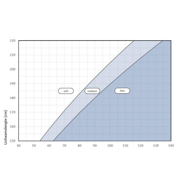BMI schema Auping Evolve matras